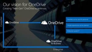 Microsoft to Deliver Unified OneDrive Desktop Sync Client on Windows PCs and Macs