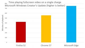 Microsoft Edge Continues to Trounce Competition in Battery Life