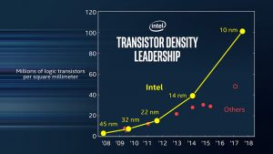 Intel and 10nm
