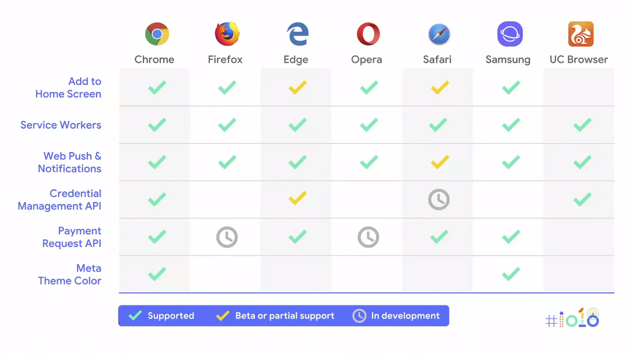 This is What Google Said About PWAs at I/O 2018 - Thurrott com