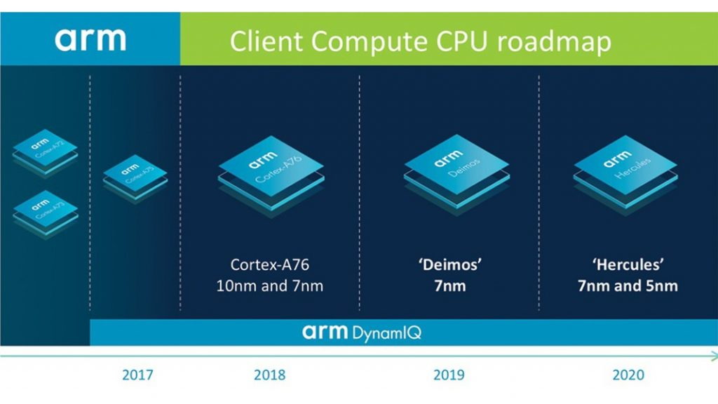 Arm Says Future Chips to Offer Desktop-Class Performance - Thurrott com