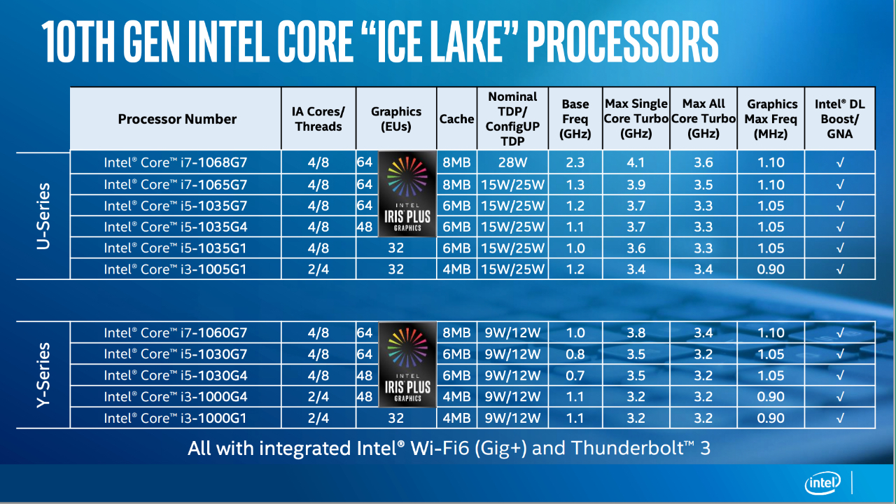 Intel finally takes the covers off its 10nm Ice Lake laptop processors