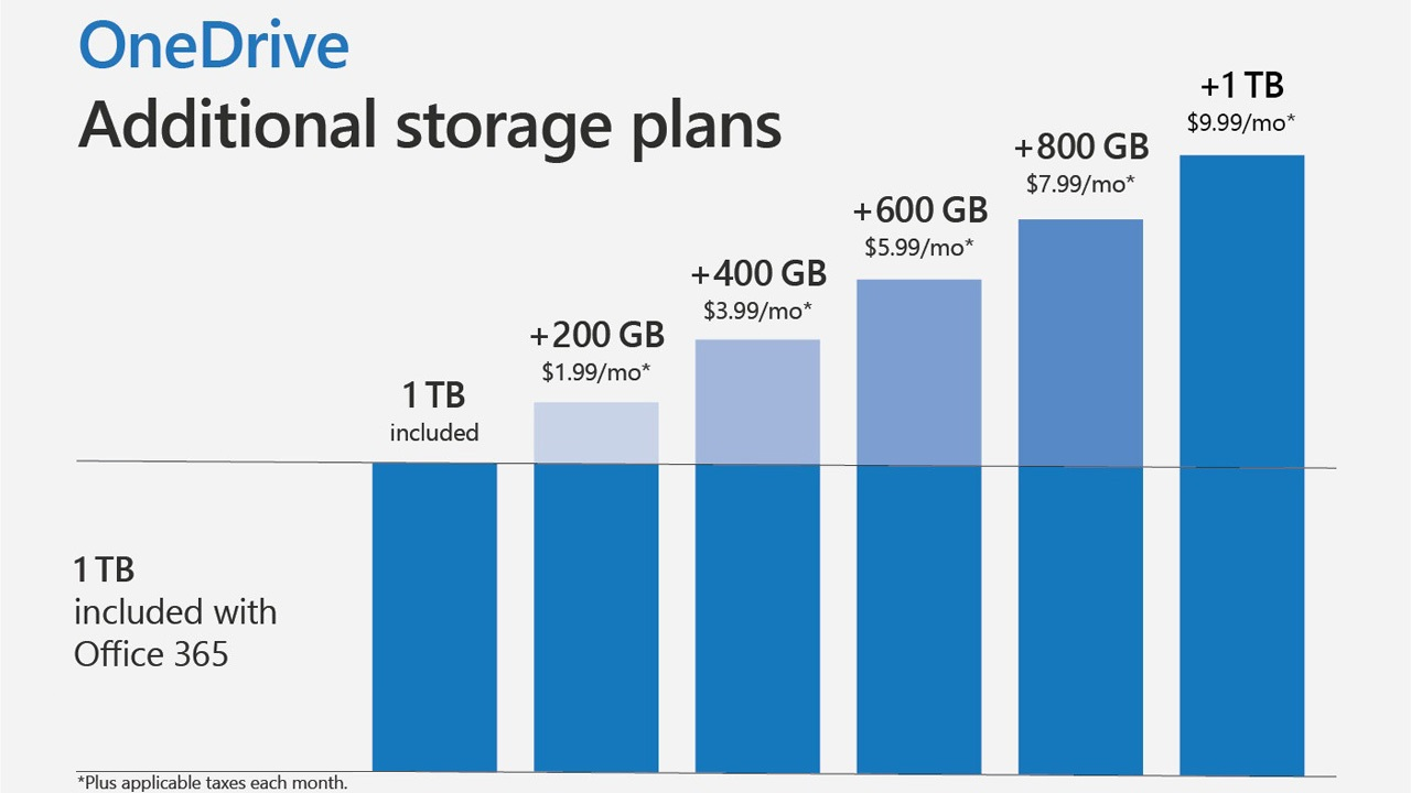 Microsoft Poised to Release New OneDrive Storage Plans - Thurrott.com