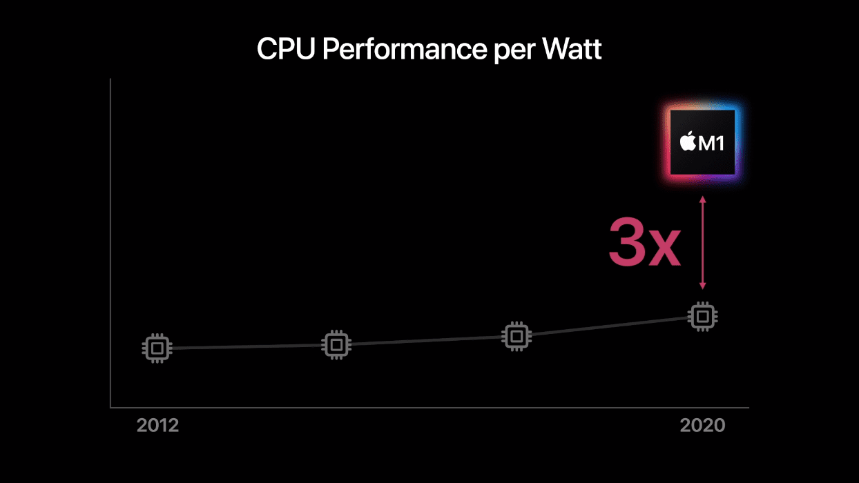 This Is Apple's First ARM Processor for the Mac - Thurrott.com